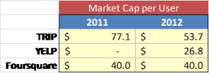 Market Cap per User