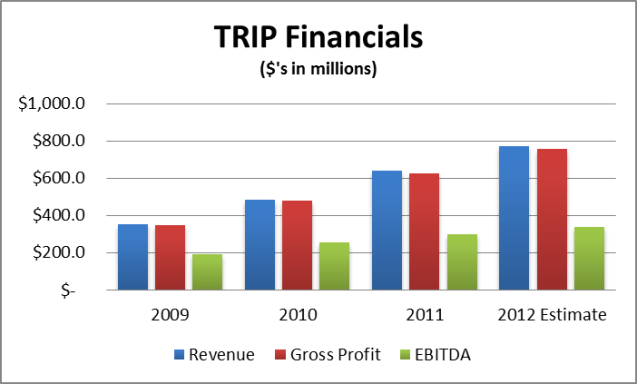 TRIP Financials