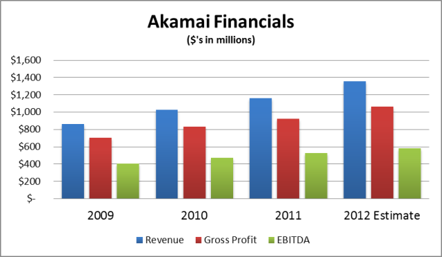 Akamai Financials (2009-Present)
