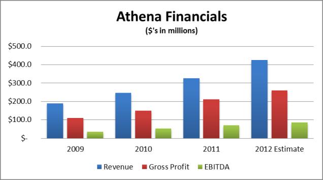 Athena Financials