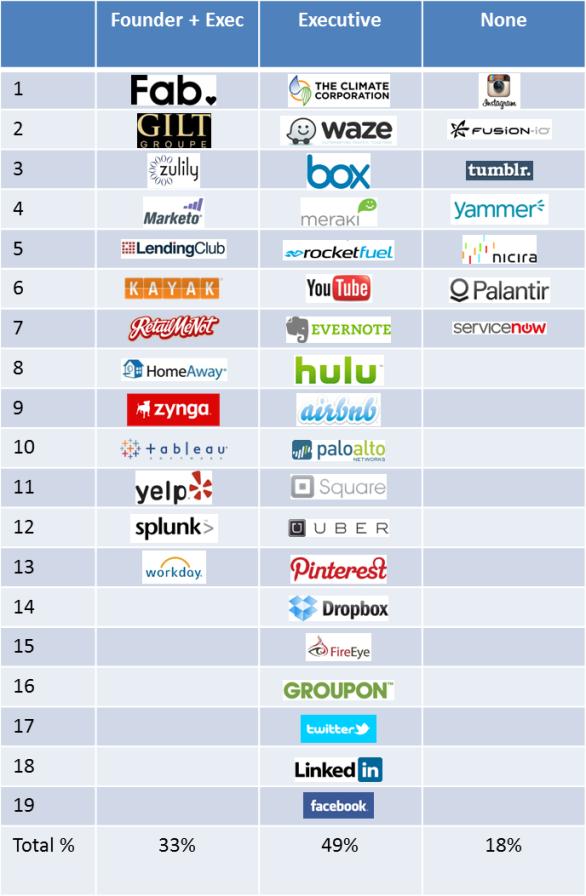 Unicorns pic - companies v2